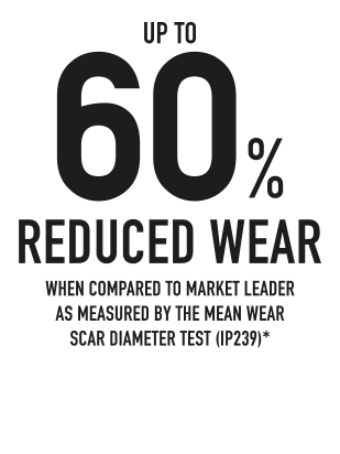 60%-Reduced-Wear